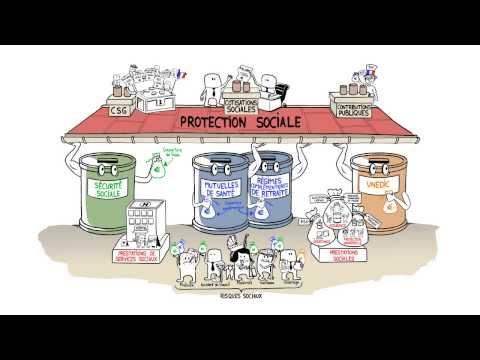 Protection - Qu'est-ce que la protection sociale ? Que recouvre-t-elle ? Qu'est-ce qu'une prestation sociale ? Quels sont les organismes chargés de la protection sociale ...