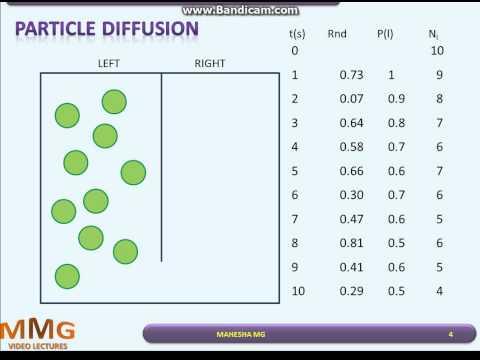 Particle Diffusion - Monte Carlo Simulation