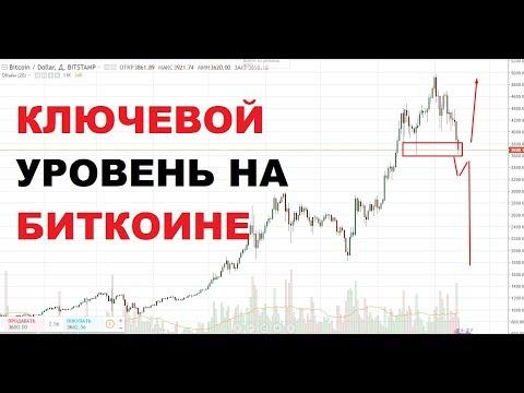 Ключевой Уровень по Биткоину/ Криптовалюта/ Ждем Падение Альткоинов.