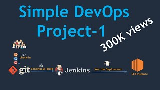 Simple DevOps Project-1   Simple DevOps project for CI/CD   CI/CD through Jenkins