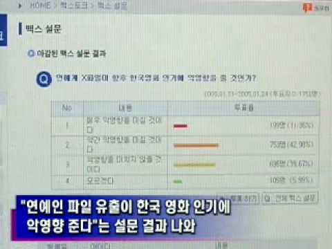 연예인유출 - 연예인 파일 유출이 한국영화 인기에 악영향을 미칠 것이라는 설문 결과가 나왔습니다. 국내 영화사이트 맥스무비가 지난 21일부터 24일까지 총5천5백 여명의 네티즌을 상대로 실시한...