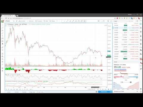 Ежедневный анализ цены биткоина 25.05.2018 - DomaVideo.Ru