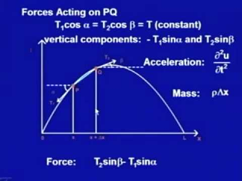 Mod-2 Lec-19 Second Order Partielle Differentialgleichungen-II