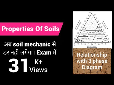 Properties of soils...Hindi (Volume relations of soil phase)