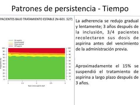 Discontinuación de bajas dosis de AAS y ocurrencia de eventos. Dr. Pablo Rivara. Residencia de Cardiología. Hospital C. Argerich. Buenos Aires