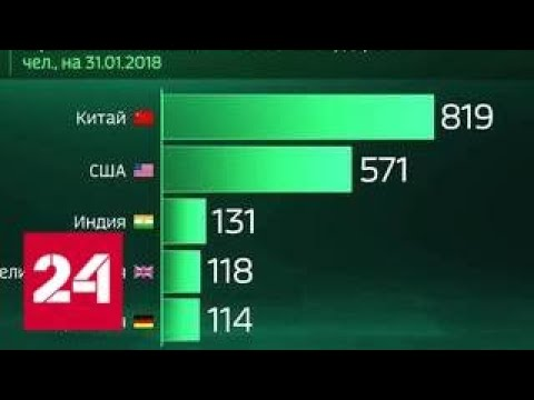 Мир в цифрах. Какая страна - лидер по числу миллиардеров? - Россия 24 (видео)