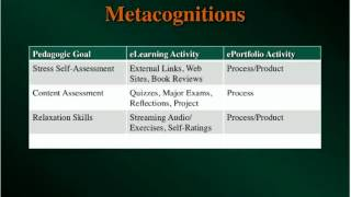eFolio Thinking in eLearning Environments (OTC12)