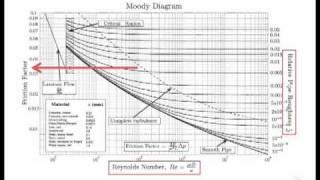 Fluids Lecture 3.1 - Minor Losses (S2)