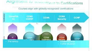 Student Success with Certification (MPICT)