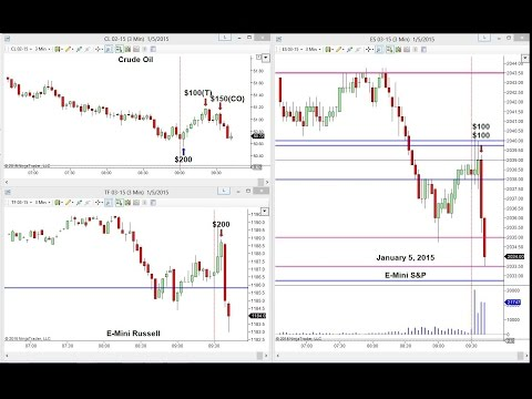 LIVE! Trading Room Results — January 5, 2015
