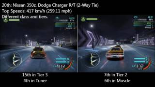 Nonton NFS Carbon - Maximum Top Speed Test of All Fully Upgraded Cars Film Subtitle Indonesia Streaming Movie Download