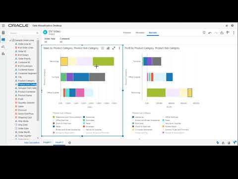 4. Data Visualisation - Using Sales Data and Profitability