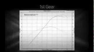 ECUnleashed ECU reflash Yamaha XJR1300 +8 HP