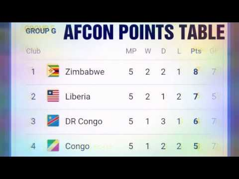 AFCON 2019 QUALIFIERS;  QUALIFIERS AFCON 2019