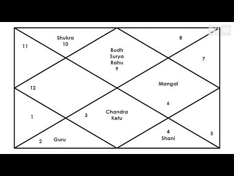 Vlog 2 | RAMANAND SAGAR'S KUNDLI AND ANALYSATION (Hindi) | Prem Sagar Blogs | Sagar World