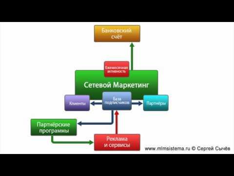 Схема Ведения МЛМ Бизнеса в Сети Интернет