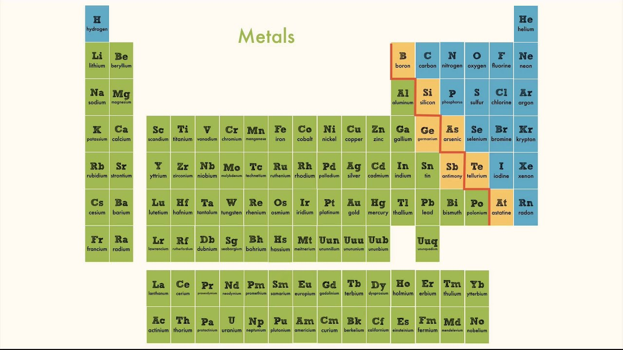 What is the periodic table chemistry periodic chart check123 what is the periodic table chemistry periodic chart check123 video encyclopedia gamestrikefo Gallery