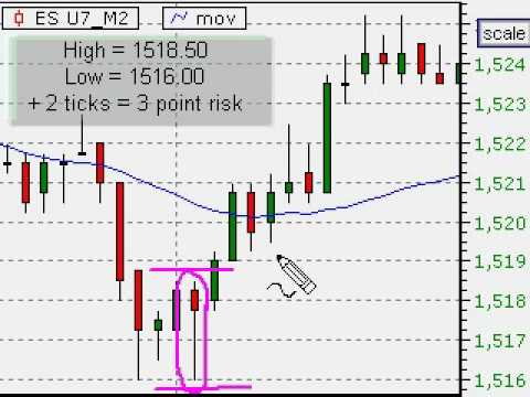 The Best Interval For Day Trading Charts is ZERO Minutes!