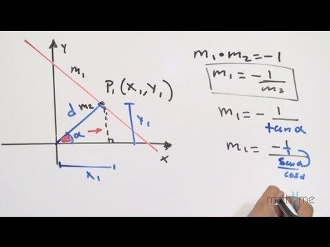 Demonstration der Normalform der Gleichung einer geraden