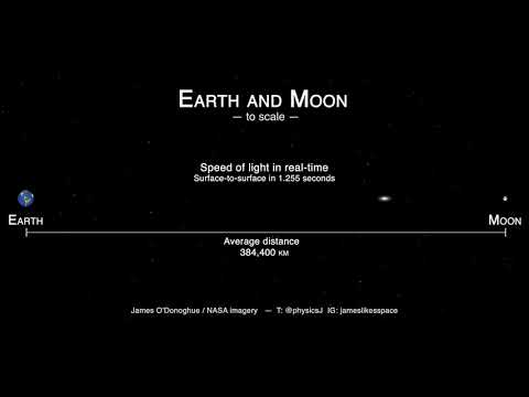 Earth And Moon Size And Distance Scale