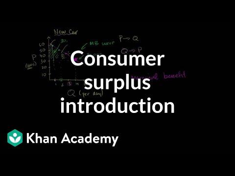 consumer surplus theory
