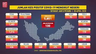 Jumlah kes positif COVID-19 mengikut negeri, 28 April 2020 setakat jam 12 tengah hari