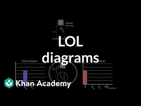 Diagrams | Lol Diagrams Video Work And Energy Khan Academy