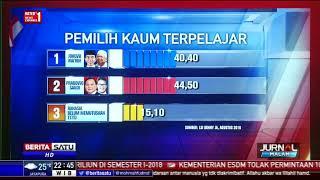 Video Survei LSI: Duet Jokowi-Ma'ruf Capai Magic Number MP3, 3GP, MP4, WEBM, AVI, FLV September 2018