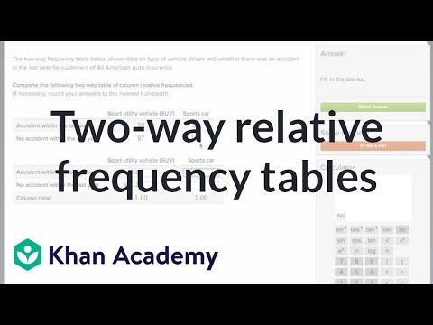 Two Way Relative Frequency Tables Video Khan Academy