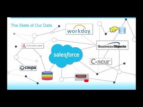 Discover How Salesforce Uses Analytics Cloud to Drive Business Strategy