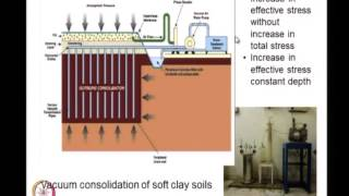 Mod-01 Lec-21 Geosynthetic Reinforced Soil Embankments-I