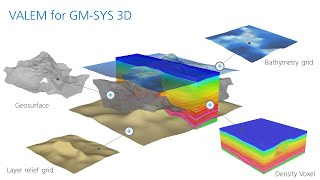 Introducing VALEM for GM-SYS 3D