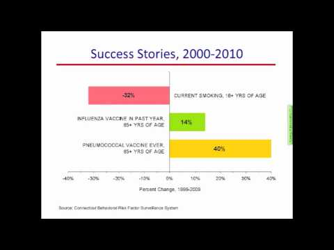 Healthy People 2010 Final Review Webinar (Part 5 of 7)