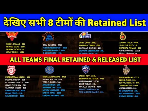 IPL 2021 - All 8 Teams Final Released & Retained Players List