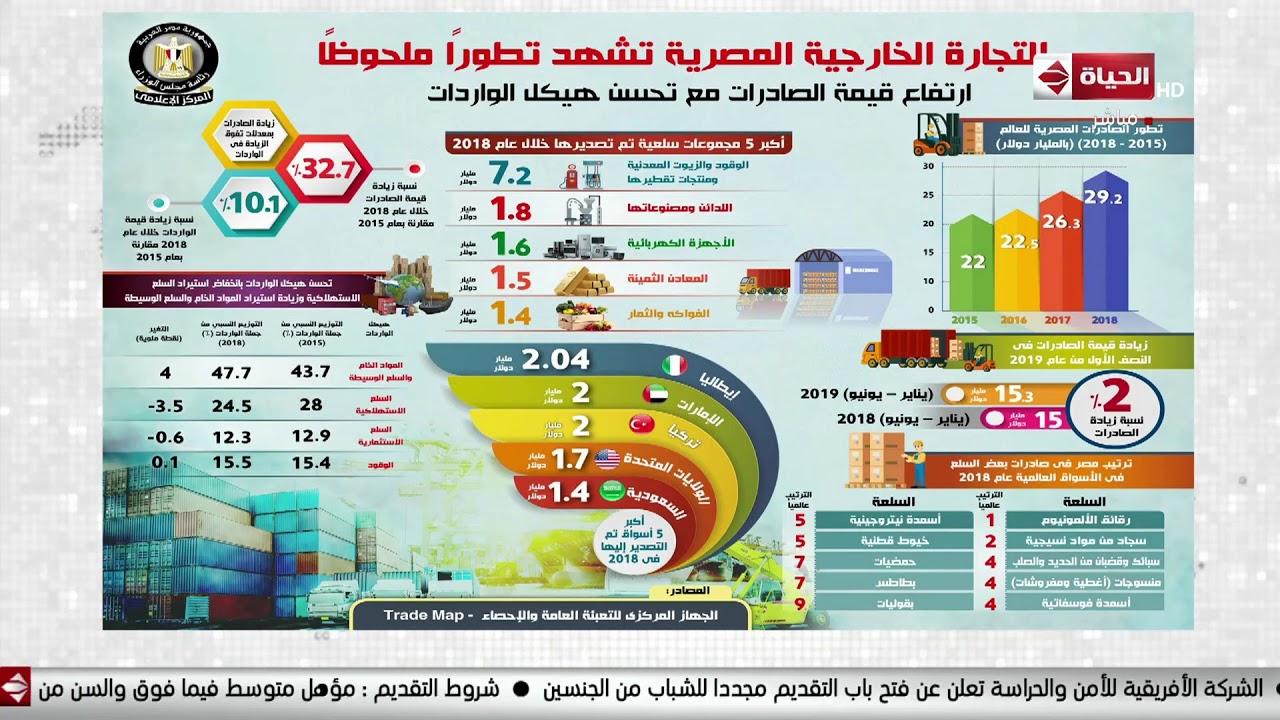 الحياة اليوم - المركز الإعلامي لمجلس الوزراء ينشر إنفوجراف عن طفرة في التجارة الخارجية المصرية