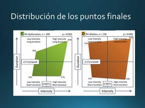 Efectos del ejercicio en la DAVD. Dra. Ana Laura Mori. Residencia de Cardiología. Hospital C. Argerich. Buenos Aires