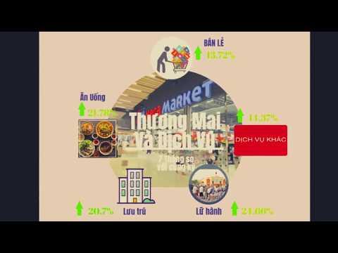 Infographics Tình hình KT-XH TP Hải Phòng  tháng 7/2018