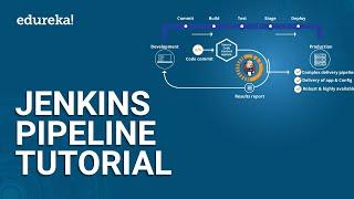 Jenkins Pipeline Tutorial   Continuous Delivery Pipeline Using Jenkins   DevOps Training   Edureka