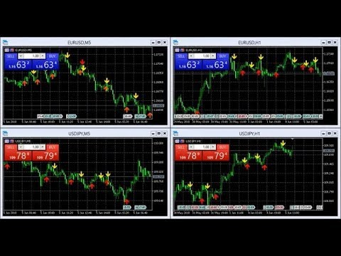 Forex Signals  EUR/USD - USD/JPY M5 - H1