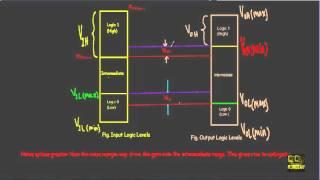 Video Noise Immunity & Noise Margin in Logic Gates MP3, 3GP, MP4, WEBM, AVI, FLV Juni 2018