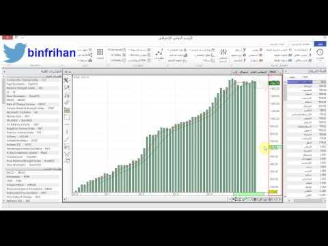 تحليل المؤشر العام بعد إغلاق الثلاثاء 19-5-2015 المحلل بن فريحان