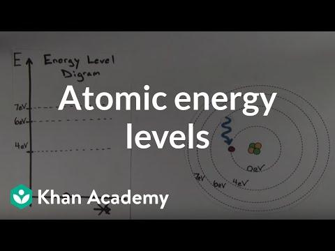 Atomic energy levels video khan academy ccuart Choice Image