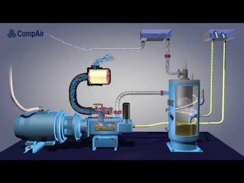 Vai trò của lọc tách dầu, lọc dầu và lọc gió trong qui trình vận hành của máy nén khí
