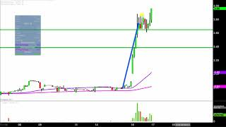 Phoenix New Media Ltd - FENG Stock Chart Technical Analysis for 08-16-17 Subscribe to My MAIN Channel Here:...