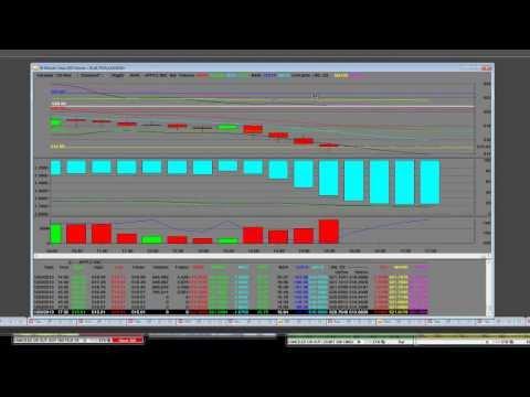 Stock Trading Commentary GOOG PCLN NFLX AAPL BIDU LNKD TSLA Short Updates