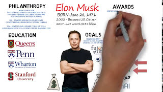 Hi everybody, this is my new biography of Elon MuskThis is the Book I mentioned in the video:Elon Musk: Tesla, SpaceX, and the Quest for a Fantastic FutureLINK: http://amzn.to/2pgGPU5** CONNECT WITH ME **Facebook: https://www.facebook.com/5ivemindedTwitter: https://twitter.com/fivemindedhttp://patreon.com/fivemindedWhiteboard Software I use to make my Videos: http://www.sparkol.com?aid=983244Thanks for watching, Please LIKE and SUBSCRIBE if you like my Biographies.THANKS!!