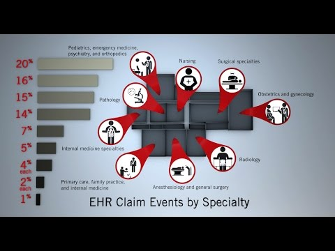 Analysis of EHR Related Claims