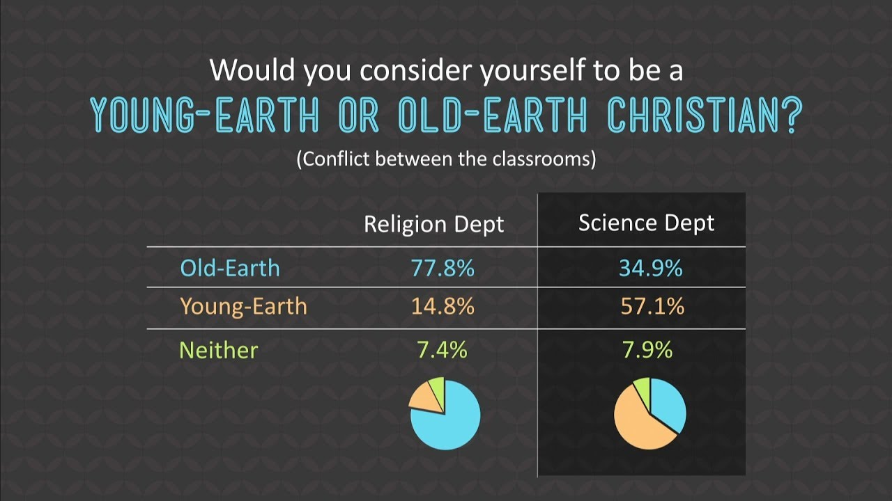 Young Earth vs. Old Earth Believers with Ken Ham
