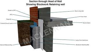 Internal Basement Tanking Systems UK