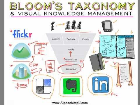 Bloom's Taxonomy & Visual Knowledge Management: Working in Teams